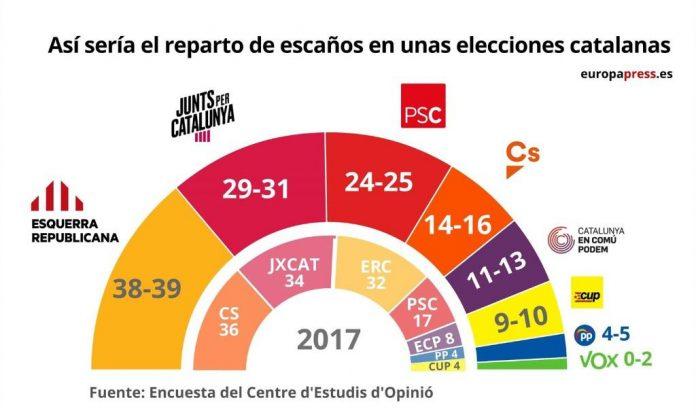 elecciones-catalanas
