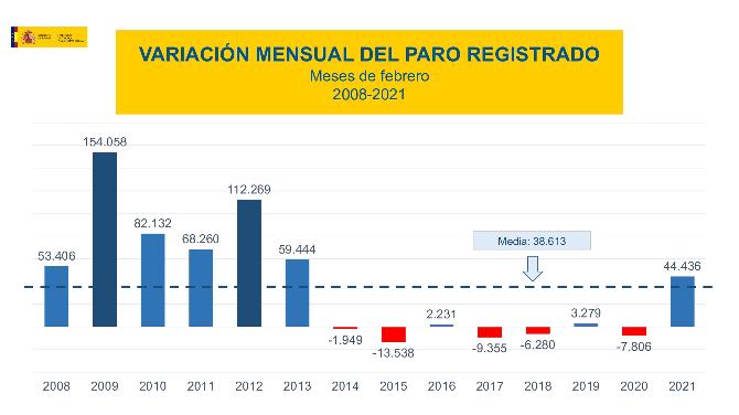 Variación mensual del paro registrado en el mes de febero